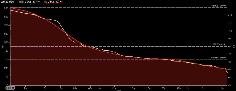 La curva de potencia es la cantidad de vatios que eres capaz de mover en un tiempo determinado